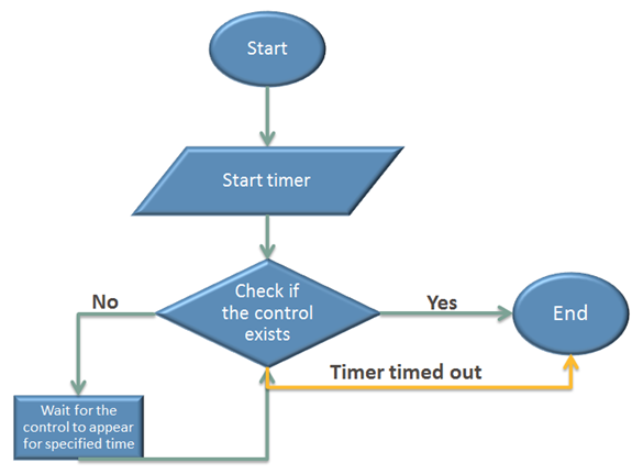 Webdriverwait executeautomation as you can see from the above flow chart we start our code from starting a timer and checking for the controls existence if the control does not exist ccuart