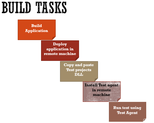 robot framework with tfs