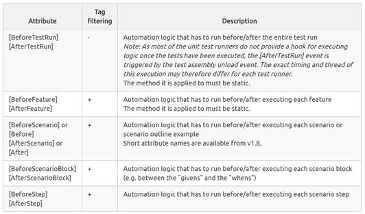 BDD – ExecuteAutomation